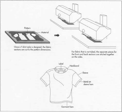 pattern types in manufacturing how t shirt is made material production process