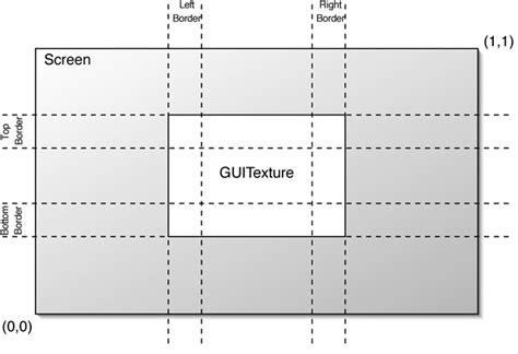 unity3d layout elements unity manual gui texture legacy
