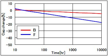 mlcc capacitor characteristics what is the reason that the nominal capacitance value cannot be obtained murata manufacturing