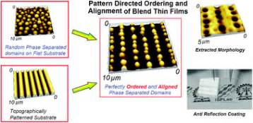 pattern formation by dewetting of polymer thin film directed ordering of phase separated domains and dewetting