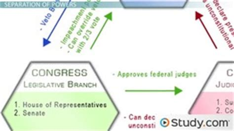 intro to american government lesson plans videos