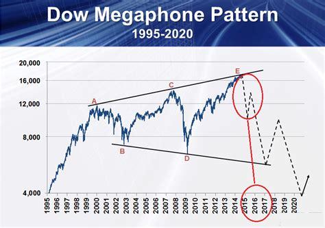 trading megaphone pattern market down big 350 mojo up big mojo day trading