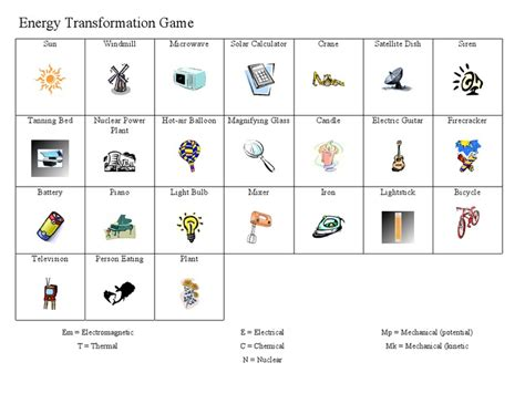 Identify The Transformation Worksheet by Pictures Energy Transformation Worksheet Toribeedesign
