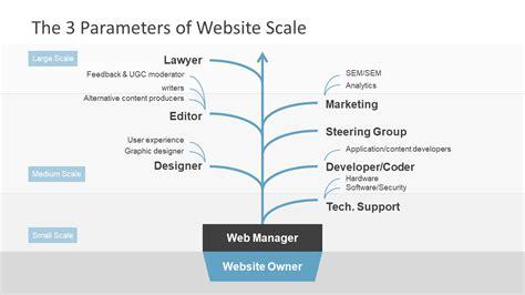 Web Governance Model Powerpoint Template Slidemodel Content Framework Template