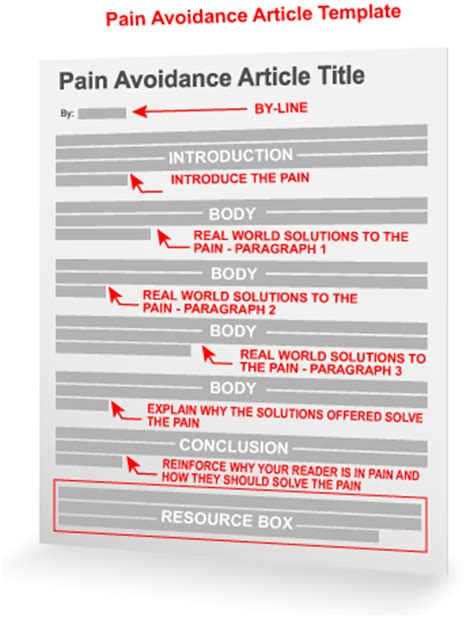 templates for feature articles the pain avoidance article template