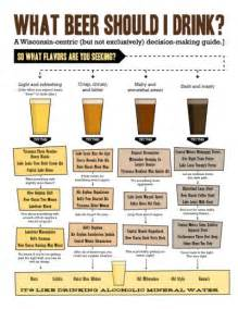 what cocktail should i drink quiz what beer should i drink infograph home brew distilling and ferme