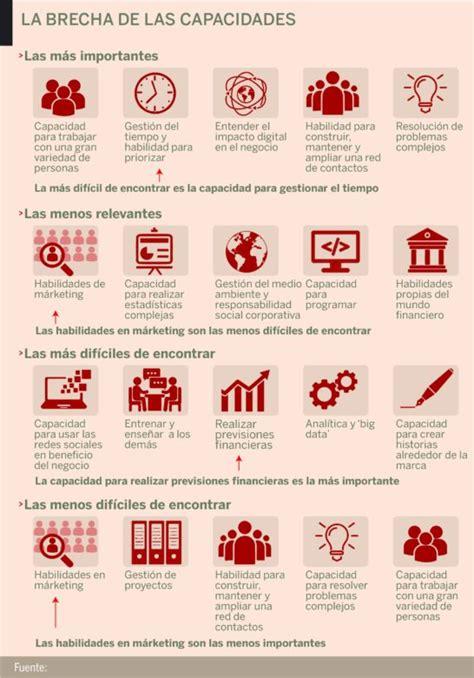 Una Accounting Mba by Qu 233 Piden Las Empresas A Los Mba