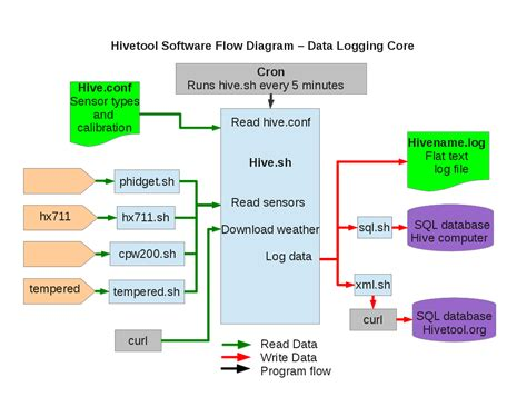 flow diagram software file software flow diagram1a png hivetool
