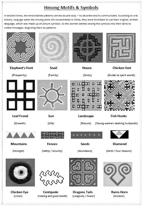 Hmong Pattern Meaning | image gallery hmong symbols