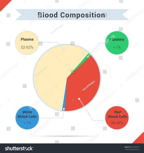 chart components infographics of blood composition chart four components