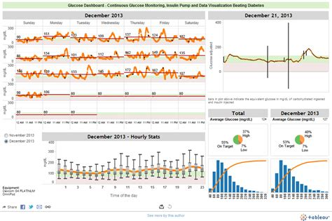 How To Create Online Resume by The Glucose Dashboard Tableau Public
