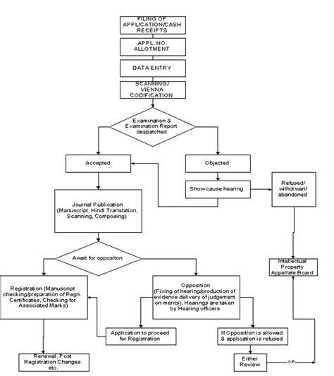 registration process flowchart trademark registration process and procedure in india