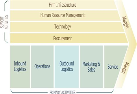 porter management business process management system porter s value chain