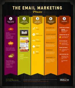 the email marketing process visual ly