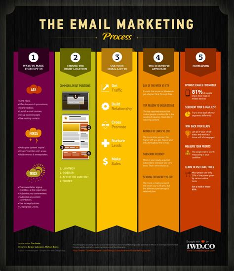 best layout for email marketing the email marketing process visual ly