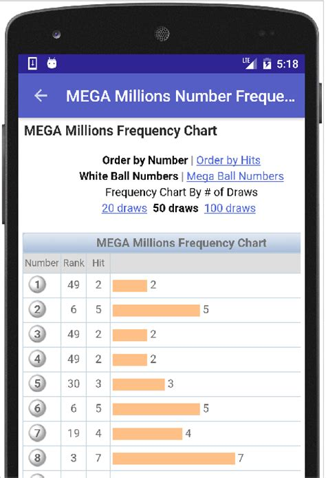 pattern analysis mega millions lottery numbers va lottery results android apps on google play