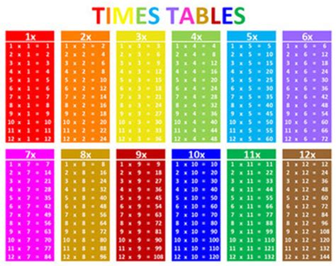 times tables | etsy