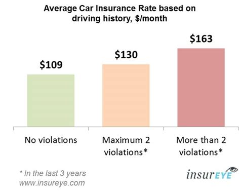 Monthly Car Insurance by Car Insurance Alberta Average Rate Is 114 Per Month