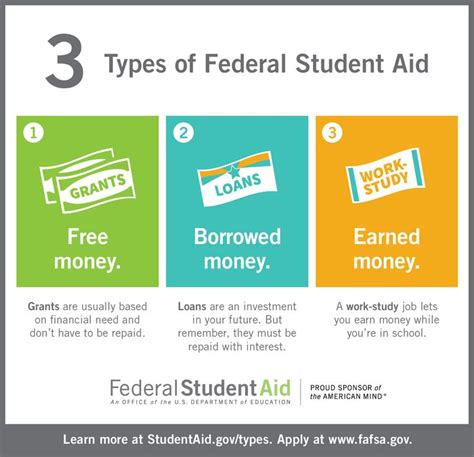 What Type Of Work Can You Do With An Mba by Federal Student Aid Infographic With A Link To Fafsa