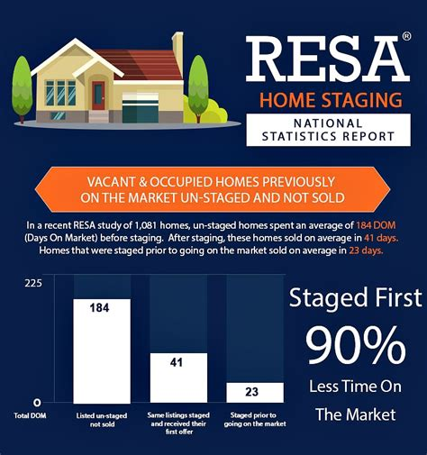 why home staging is a must infographic redesign4more