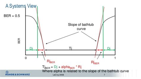 bathtub curve explanation eye diagram bathtub curve images how to guide and refrence
