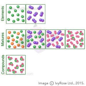 particle diagrams in chemistry particle diagram of mixtures 28 images elements