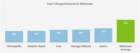 Compare Car Insurance Quotes Pa by Who Has The Cheapest Auto Insurance Quotes In Pennsylvania
