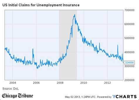initial unemployment claims chart weekly jobless claims weekly jobless claims fall to 5