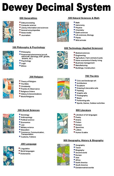 Dewey Decimal System Worksheets by Dewey Decimal System Chart Book Covers