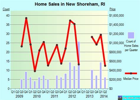 new shoreham rhode island ri 02807 profile population