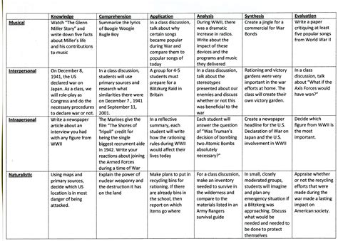 lesson plan template using bloom s taxonomy petrieds10 waking up drunk page 3