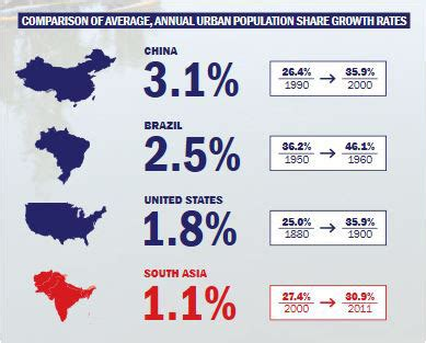 south asia not realizing full potential of urbanization