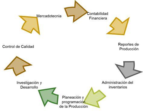 conceptos de finanzas ii 1 1 conceptos generales todo ingenieria industrial