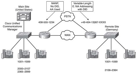 cisco call manager visio stencil 2 13 1 cdp how to use patch autos post