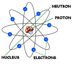 Protons Science Definition Nuclear Physics