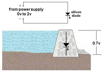 how does a constant current diode work how a diode works