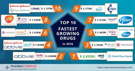 Top 10 New To by Chemical Entities Shine In The Top 10 Fastest Growing