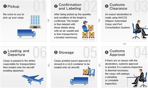 international airfreight export import flowcharts hankyu hanshin express co ltd