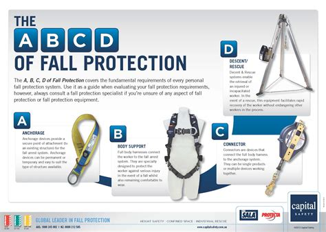 fall protection card template working at heights safety tips personal fall arrest system