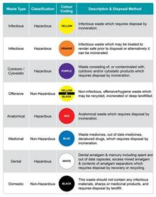 color for health colour coding of healthcare waste initial