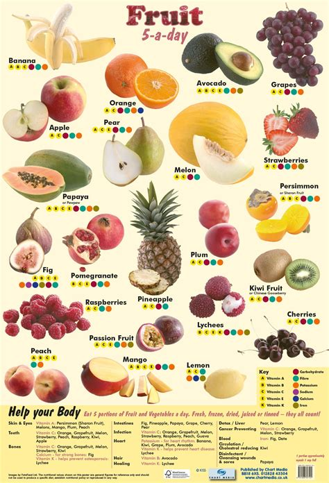 5 fruits in fruit 5 a day poster by chart media chart media