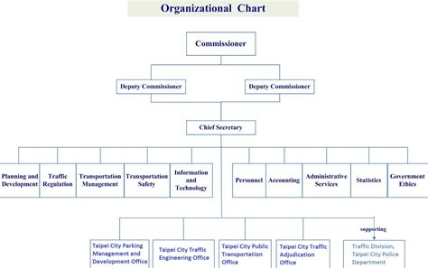 org chart website construction site organization chart for construction site