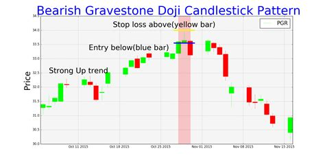 stock pattern doji trading setups for bearish and bullish gravestone doji