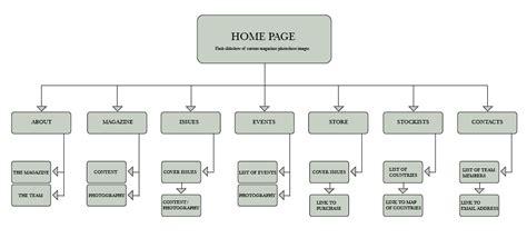 diagram website site architecture diagram belinda