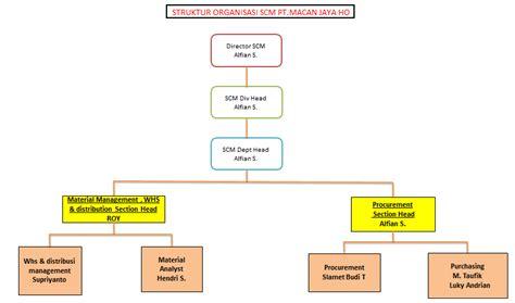 membuat struktur organisasi html agung konsultan hrd pt macan jaya struktur organisasi divisi scm