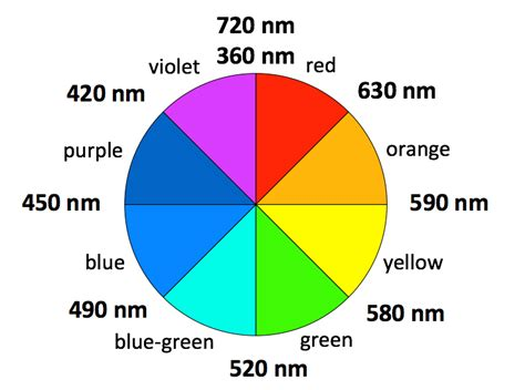 wavelength color chart file color wheel wavelengths png wikimedia commons