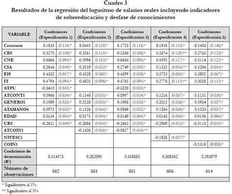 sueldos y salarios control y contabilizacion trabajos de sobreeducaci 243 n y desfase de conocimientos en el mercado