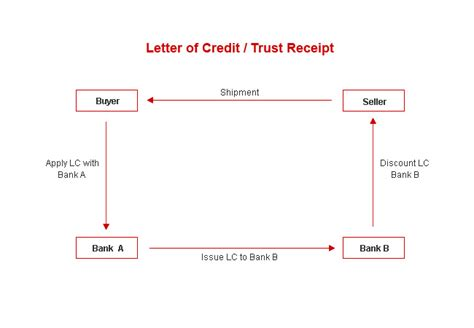 Letter Of Credit Documents Against Payment Fund Hub Connect Trade Facilities