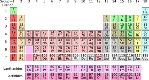 Image Of Periodic Table by Clipart Periodic Table