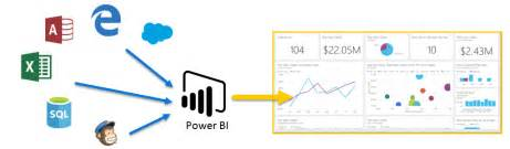 Online Software Architecture Design Tool guided learning for power bi